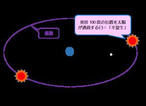 半夏生-図1